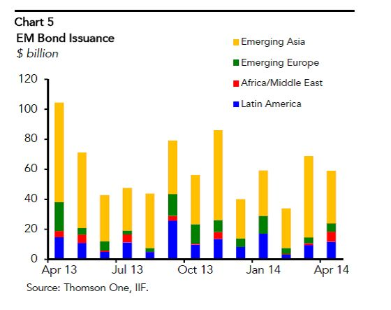 EM bond issuance