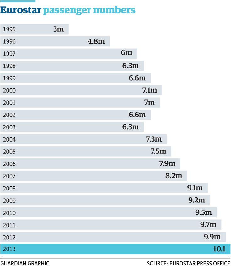 4/4 Eurostar at 20: how has the service grown? http://gu.com/p/439xp/stw via @GuardianData @AmiSedghi
