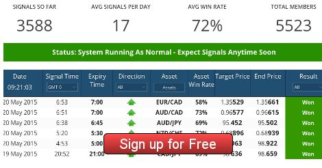A good day for trading.  5523 happy members taking John Anthony Binary Signals.  Join Now for 31 Days Free Signals