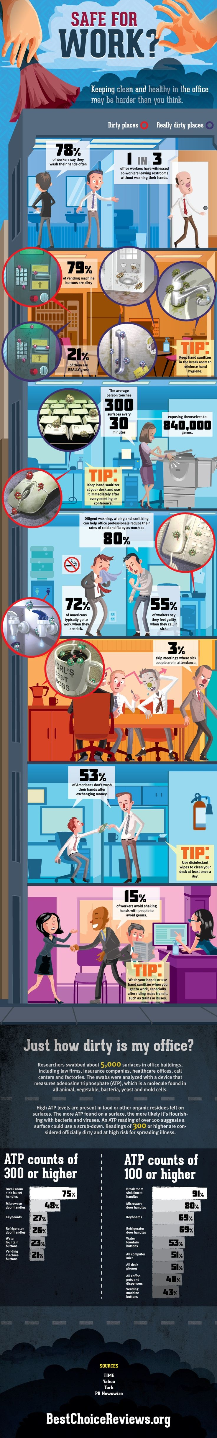 Is Your Office Safe for Work?  Keeping clean and healthy in the office may be harder than you think!    Did you know that 1 in 3 office workers have witnessed co-workers leaving restrooms without washing their hands? Or how about 53% of Americans don't wash their hands after exchanging money? Or even the average person touches 300 surfaces every 30 minutes, exposing themselves to 840,000 germs?  YUCK!!    #Hygiene  #OfficeSafety