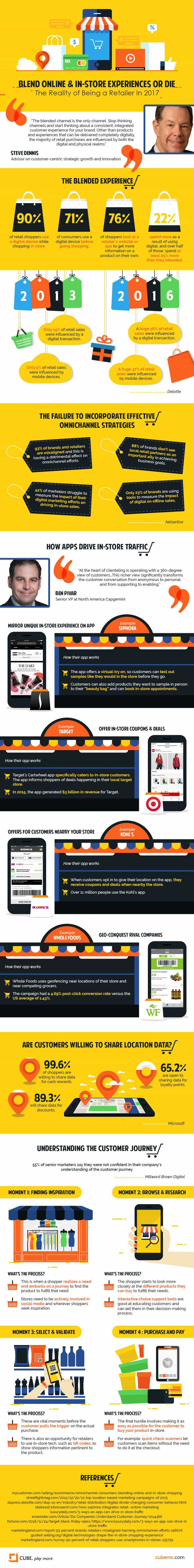 Why Retailers Must Create a Blended Online and In-Store Shopping Journey #Infographic #Ecommerce