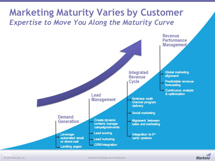Market Customer Journey Map (Customer Maturity Curve)
