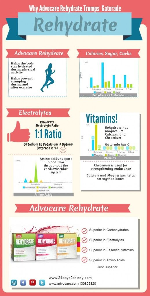 Advocare Rehydrate.. is it better than Gatorade?