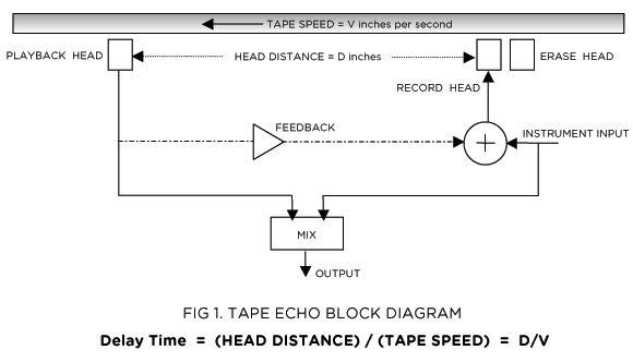 Tape echo block diagram