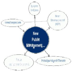 The New Public Management Approach and Crisis States