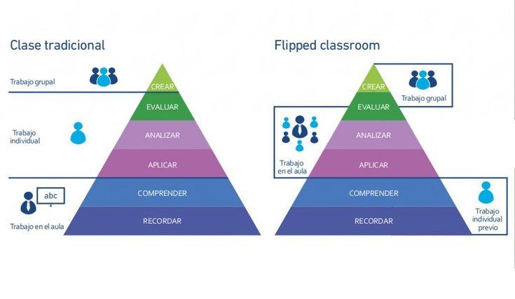 Ideas y recursos para poner tu clase al revés con la 'flipped classroom' - See more at: http://www.aulaplaneta.com/2014/07/29/recursos-tic/ideas-y-recursos-para-poner-tu-clase-del-reves-con-la-flipped-classroom/?amp;utm_medium=twitint&utm_campaign=rrssint#sthash.aMLt8uGb.dpuf