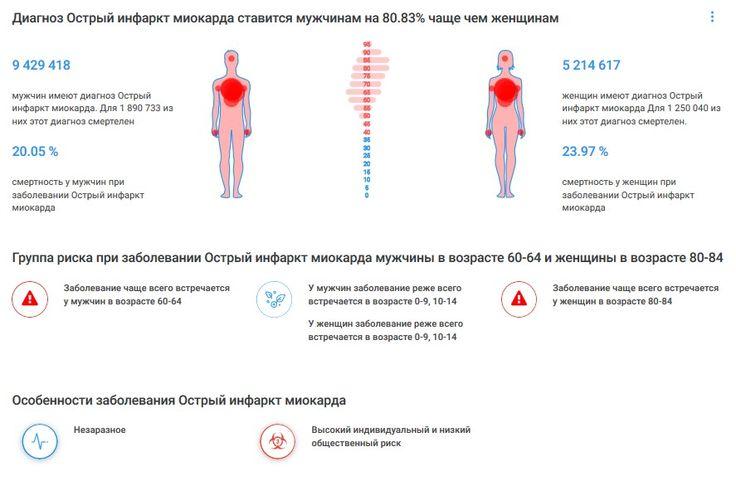 Доказательная медицина #Здоровье Острый инфаркт миокарда #Профилактика #Инфографика