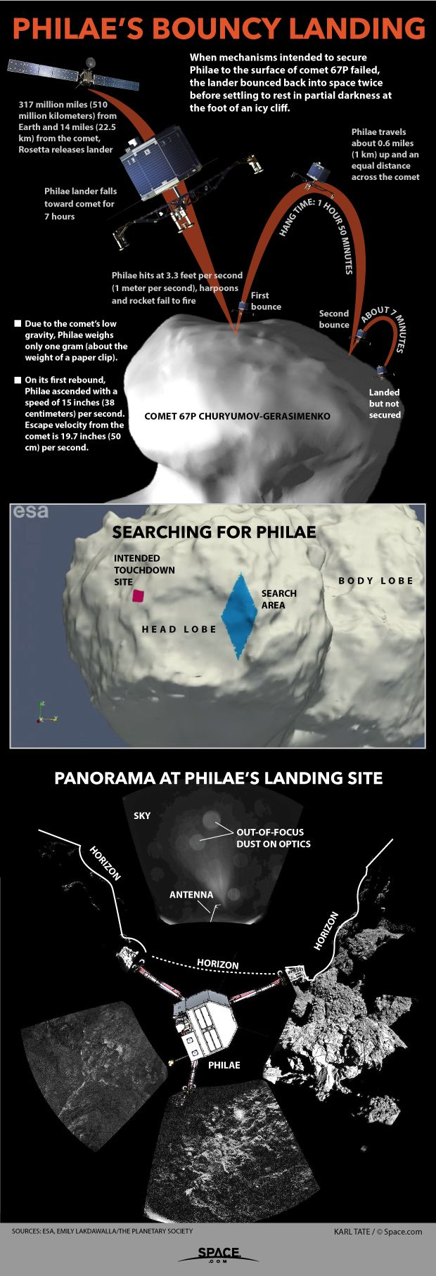 When Europe's Philae probe landed Comet 67P on Nov. 12, 2014, it bounced off with nearly enough force to drift away into space. - Credit: Karl Tate, Infographics Artist