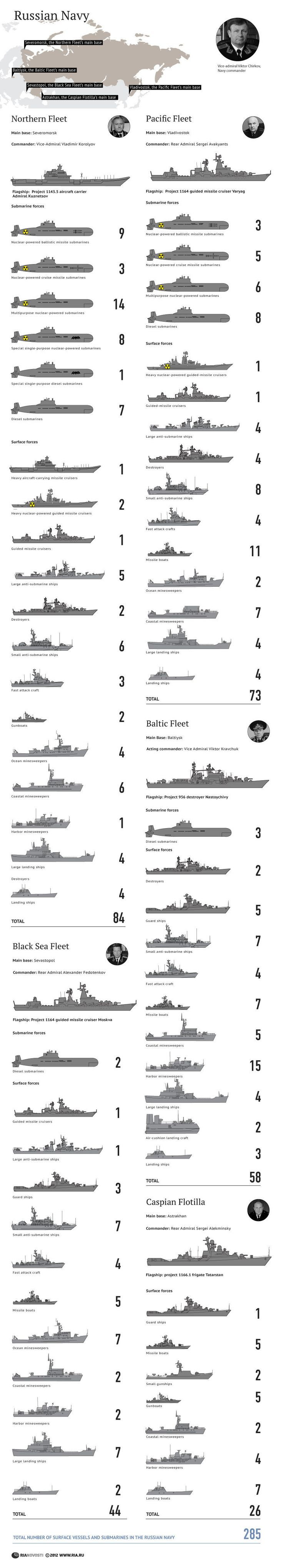 INFOGRAPHIC: Russian Navy