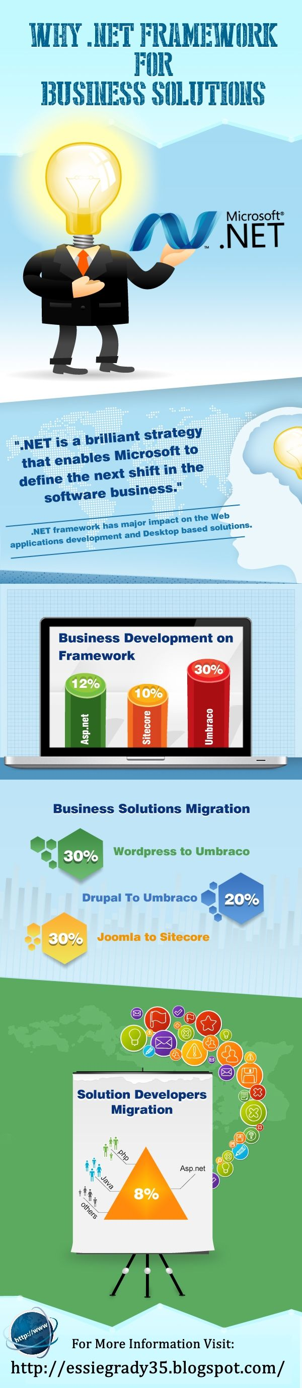 Why #Business Should Look for Offshore #dotNET Solutions?