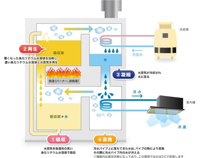 直だき吸収冷温水機 - Google 検索