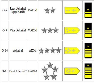 Navy Customs and Traditions / Navy Rank Structure - Medical Officer's Guide to the Navy