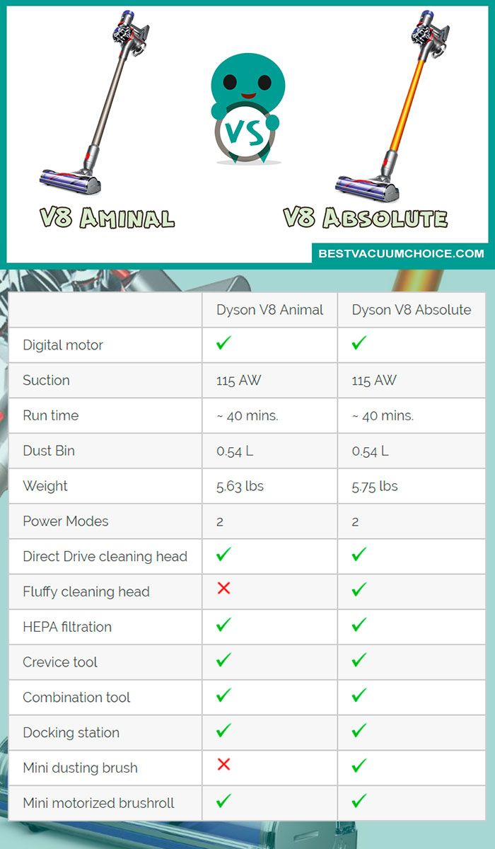 Dyson V8 Absolute Full Review And Comparison To Animal Vacuum Cleaner Laminatevacuumcleaner Vacuumforlaminatefloor Bestvacuumforlaminatefloor