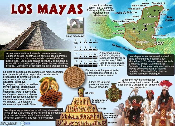 ¿Quienes fueron los Mayas? Aquí se recogen las ideas principales a trabajar sobre el conocimiento de esta civilización. A través de un proyecto divertido sobre historia, los niños y niñas conocerán e indagarán desde la manipulación, la experimentación y el juego sobre los orígenes de este pueblo.