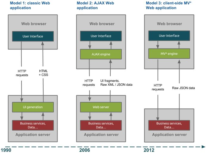 17 Best images about Web Architecture Evolution on Pinterest ...