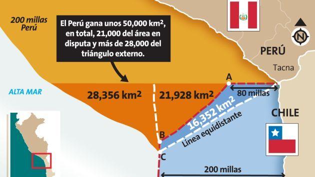 La Haya: El nuevo mapa del mar peruano tras el fallo #Peru21