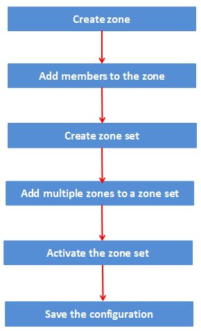 Cisco zoning in 6 simple steps with commands