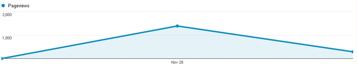 Between the 27-29 Nov 12 the care rating system story on the DH website received 1677 pageviews
