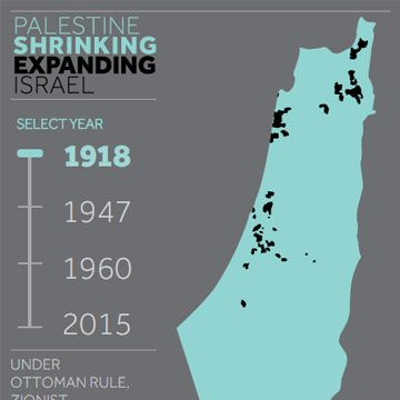 15 May 2015 marks the 67th anniversary of the Nakba when 750,000 Palestinians were displaced from the territory that became Israel. The maps and slider show how Israel has been expanding by taking over Palestinian territory between 1918 and 2015. In 1948, more than 50% of the entire Palestinian population was ethnically cleansed. In commemoration of the Nakba, and the land appropriation that continues today, VP releases Shrinking Palestine Expanding Israel: The Zionist Land Grad in…