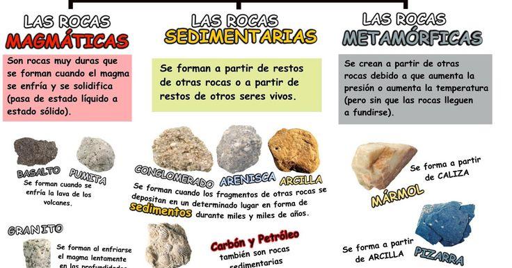 Repasa los tres tipos de rocas en este esquema y viendo más fotos de todas ellas.