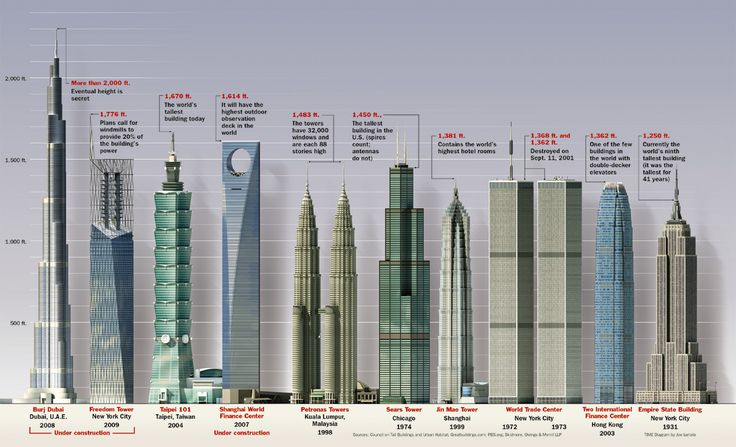 World's Tallest Buildings #Visualization #Infographic
