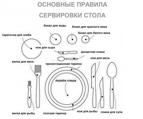 Правила сервировки стола по этикету, полезные советы, правила | Interhouses.ru