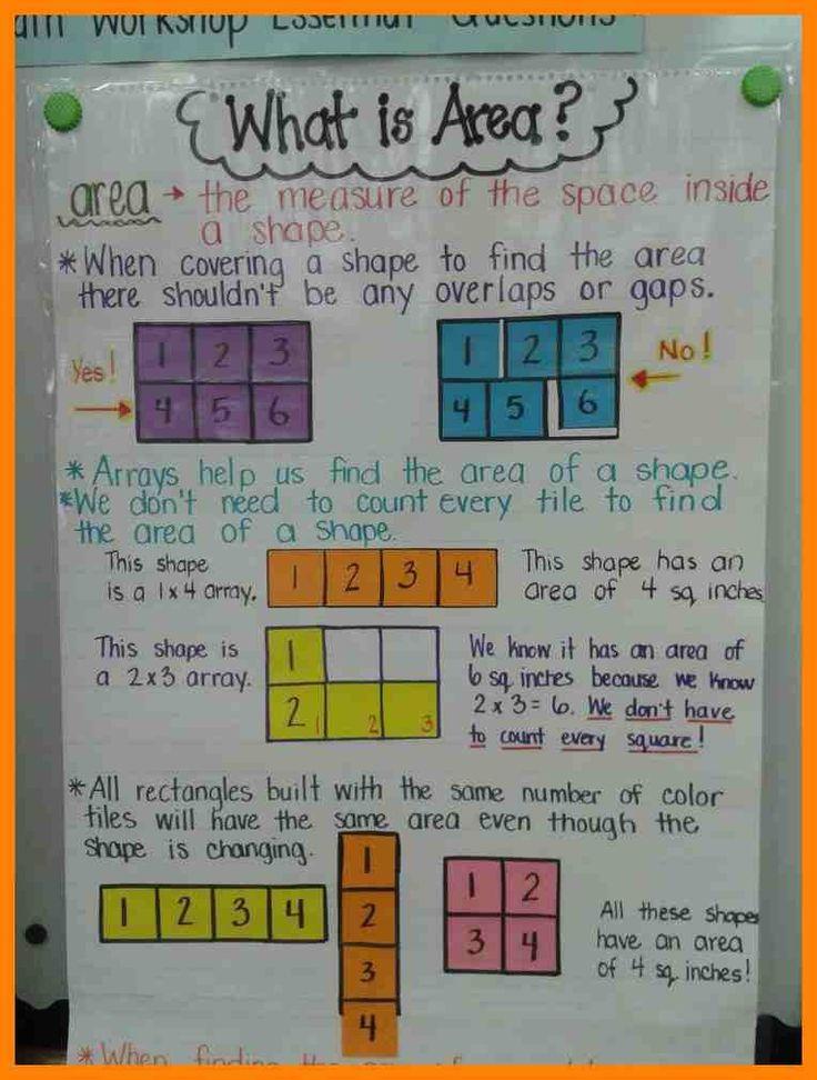 9+ maths chart for class 7 | cv for teaching