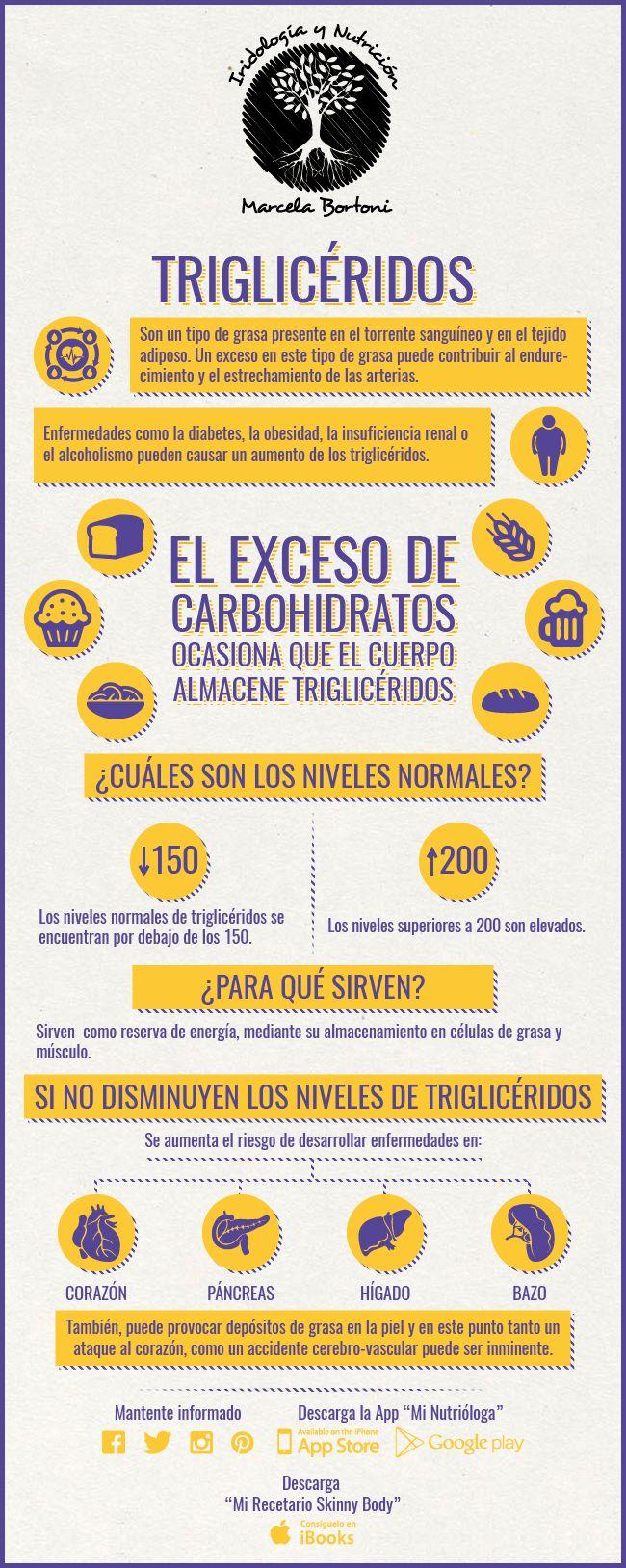 Triglicéridos - Noticias Saludables                                                                                                                                                                                 Más