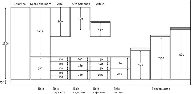 Cocina medidas minimas buscar con google furniture for Software para hacer muebles