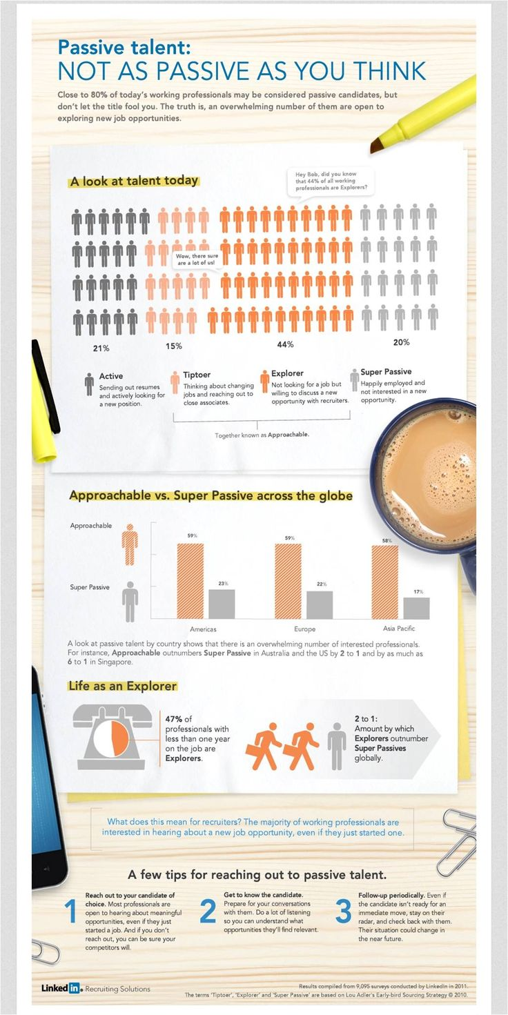 Linkedin - passive talent - not as passive as you think. passive_talent_infographic_20130213_us_en.jpg (1042×2083) ** Looking for social media recruitment / job hunting, personal / employer branding advice or LinkedIn support? Contact me at tom.laine@innopinion.com. Read more about me at https://www.linkedin.com/in/tomlaine
