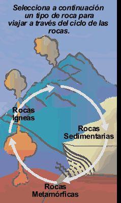 Rocas y el Ciclo de las Rocas