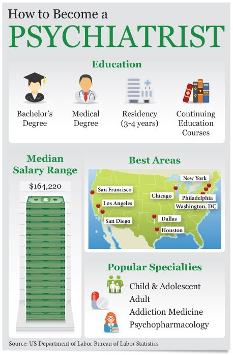 How to Become A Psychiatrist #infographics