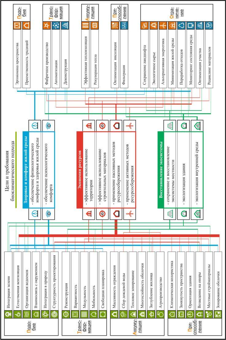 best Для подачи images alvar aalto aarhus and  Список публикаций по теме диссертации Эволюция архитектуры малоэтажного жилища в аспекте биоклиматического подхода