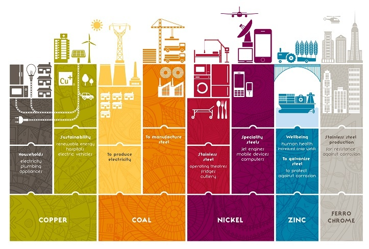 We are one of the world's largest mining and  metals companies, and a major producer of seven  commodities including copper, coking coal, thermal  coal, ferrochrome, nickel, vanadium and zinc with  additional exposure to gold, cobalt, lead and silver.  The commodities we mine are used in everything  from constructing buildings and delivering electricity  to developing jet engines and mobile phones.