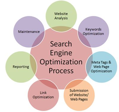 Increase the traffic of your website and improves your website ranking by doing white hat SEO. Global SEO Hub is the best SEO Company India which offers all digital marketing services.