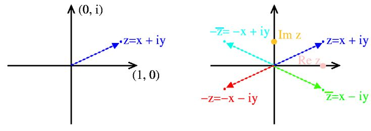 Plotting the complex number $ z$ in the complex plane: The complex conjugate ($ \bar{z}$ ) is a reflection across the real axis; the minus ($ -z$ ) operation is an inversion through the origin; therefore  $ -(\bar{z}) = \bar{(-z)}$ is equivalent to either a reflection across the imaginary axis or an inversion followed by a reflection across the real axis.  The real part of a complex number is the projection of the displacement in the real direction and also the average of the complex…