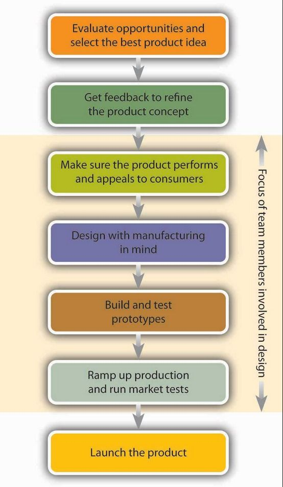 New Product development process- a seven phase process for introducing products.