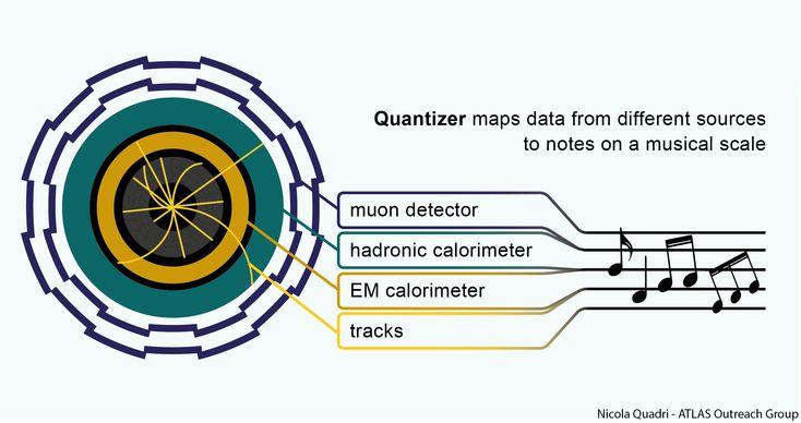 ヒッグス粒子研究のデータを音楽にライブ変換する『Quantizer』公開。モントルー・ジャズ・フェスティバルから発展 - Engadget Japanese