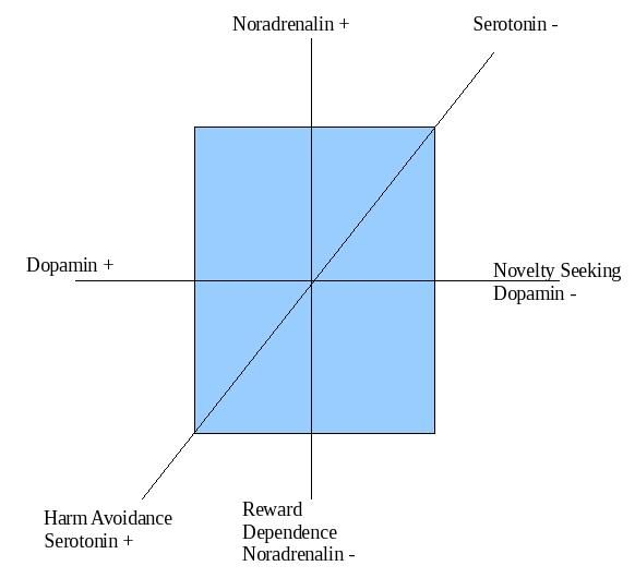 an analysis of the biological basis of personality For a commentary on haimowitz's paper, heredity versus environment: twin, adoption, and family studies, i thought it would be useful to examine the association of addictive behaviors in twins and the connection to heredity and environment.