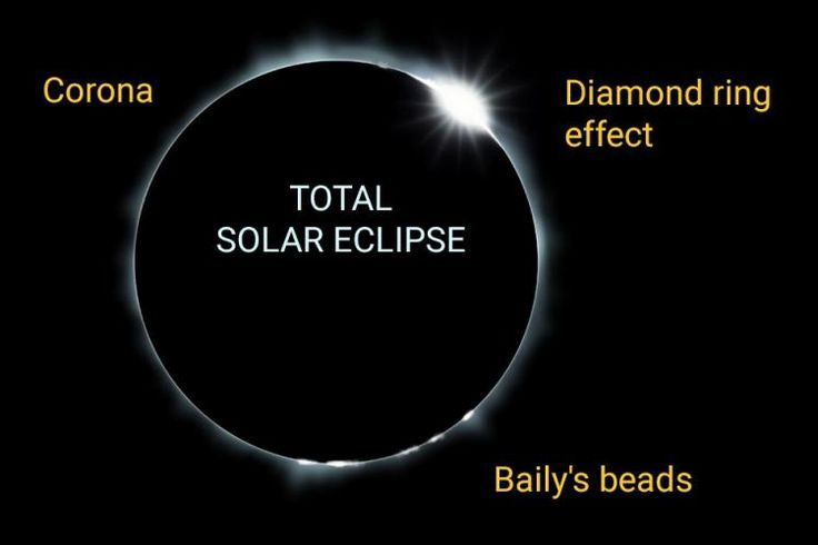 Illustration of totality of a Total Solar Eclipse      Unique sights around Totality