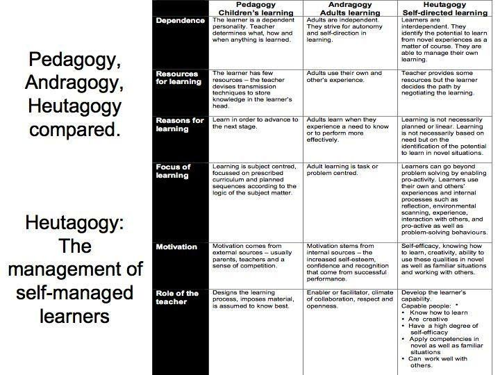 Mobile Learning and the management of self-managed learning…compared to pedagogy and andragogy