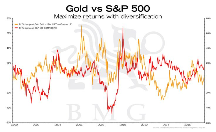#Gold vs S&P500 | BullionBuzz Chart of the Week  Subscribe: http://bit.ly/1oPSJDj