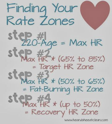 Find Your Heart Rate Zone | He and She Eat Clean