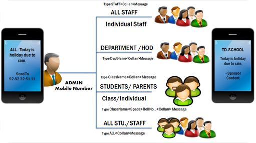 School Timetable Generator Software timetable software has been designed to improve the system of generating a timetable for classes and giving a lot more flexibility to both the staff and the students. Since the generation of a time table is a tedious process and there are various permutations and combinations required to get the correct class-wise flow, the timetabling software aims to automate this process.