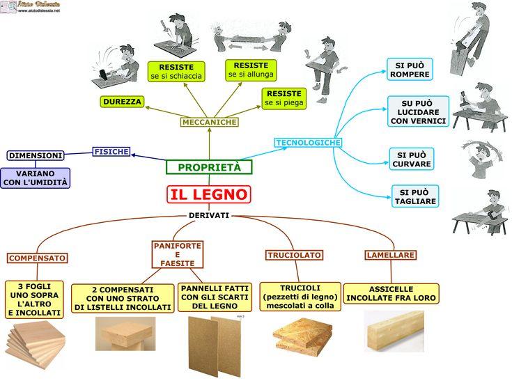 Il legno Tecnologia Sc. Media | AiutoDislessia.net