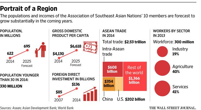 Southeast Asia Launches Huge Trade Bloc - WSJ  (ASEAN)