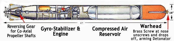 A U-boat's weapon was the Schwartzkopff locomotive torpedo ...