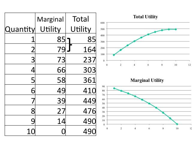 Marginal utility theory of consumer behavior pdf