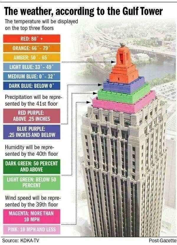 Gulf Tower, Pittsburgh Pennsylvania- weather forecast