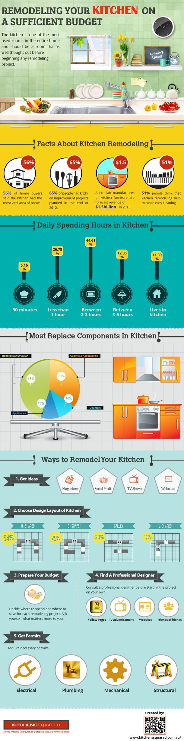 95 best Kitchen images on Pinterest | Kitchen ideas, Homes and ...